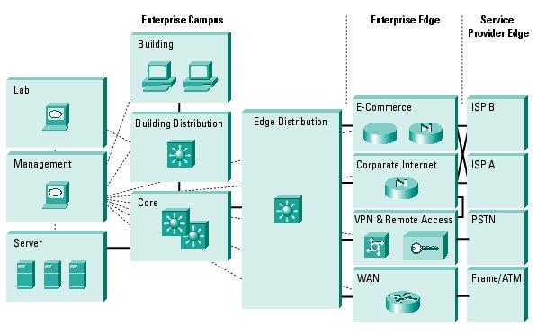 Cisco Campus Model | CCIE or Null!