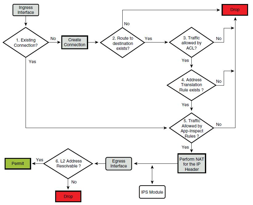 Packet Flow Through A Cisco Asa Ccie Or Null