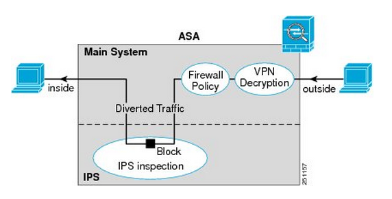 When does the Cisco ASA IPS module inspect traffic? | CCIE