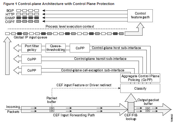 Cisco Security | CCIE or Null!