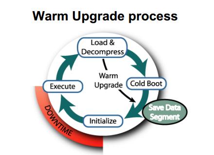 Warm upgrade