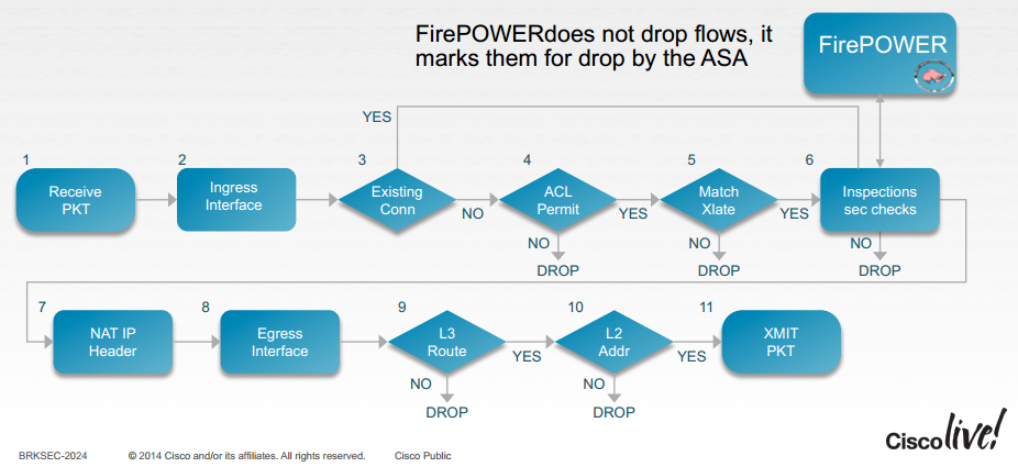 Packet Flow with FirePower  | CCIE or Null!